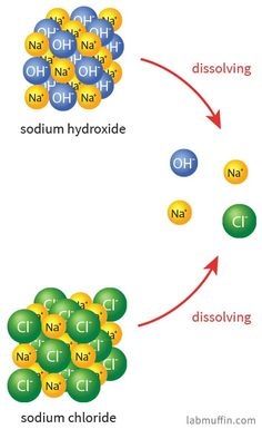 Sodium hydroxide is in a ton of beauty products, but it's an irritant and corrosive. Here's the science behind what it does and whether it's safe to use products containing sodium hydroxide. Beauty Science, Sodium Hydroxide, Lab, Skin Care, Beauty Products, Muffin, Advice, Tips, Recipes