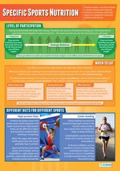 Specific Sport Nutrition Poster