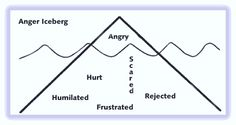 Anger is a secondary emotion.  Something else always comes first!