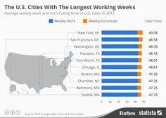 Ciudades USA con mayor Jornada Laboral