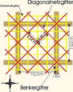 Curry- oder Diagonalgitter
