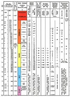 From Wikiwand: Wentworth grain size chart from United States Geological Survey Open-File Report Soil Classification, Earth Science Lessons, Science Geek, Rock Identification, United States Geological Survey, Grain Size, Teacher Boards, Space Images, Civil Engineering