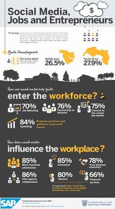 Social media can help youth enter the workforce through job matching - 70% believe social media can help youth enter the workforce through job matching (Dubai School of Government, 2013) via Wamda.com #socialmedia #startups #jobs