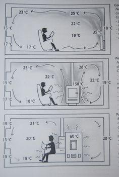 Estufas Ecologicas. Sistemas de calefacción por Inercia Térmica. - Ventajas Estufas de Inercia