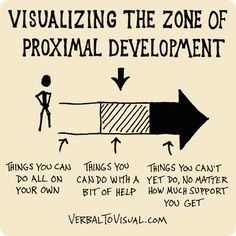 Understanding the zone of proximal development with help you make the most of your learning experiences.