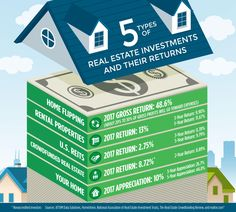 A close look at real estate investment returns.