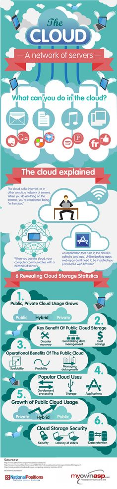 The Cloud and Cloud Storage Explained: A Network of Servers Infographic