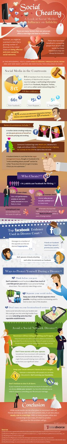 A new infographic from divorce lawyer group Total Divorce shows how dumb social media practices can lead to an ugly divorce.