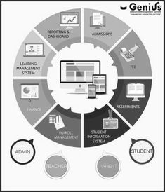 our dedicated team for that facilitates in effective administration of the school. Management Information Systems, Computer Programming, Cloud Based, Infographic, Software, Parenting, Education, Learning, School
