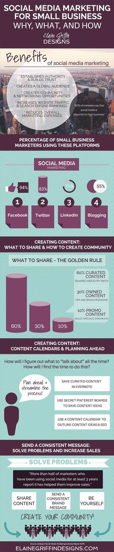 "DIGITAL & CONTENT MARKETING - ""Social Media Marketing for small-business infographic -elaine-griffin-designs""."