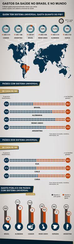 Gastos da saúde no Brasil e no mundo. O Brasil gasta proporcionalmente menos que várias outras nações com sistema universal de saúde.