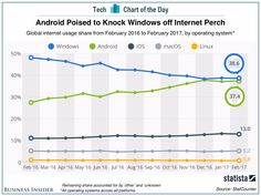 Heres how quickly Android has caught up to Windows in terms of global internet usage (MSFT GOOGL GOOG)