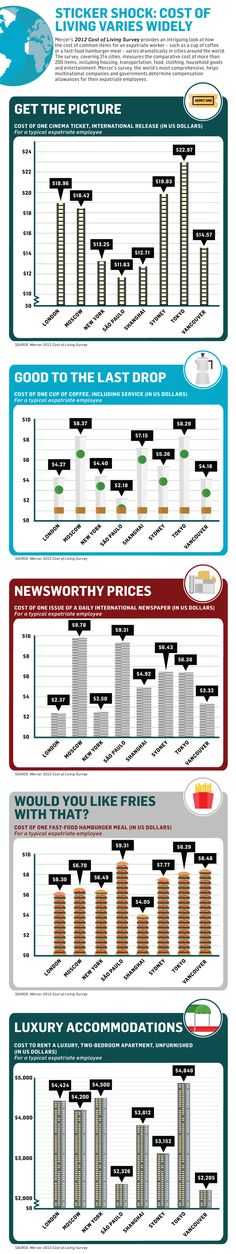 The Cost of Living [Infographic] | Daily Infographic