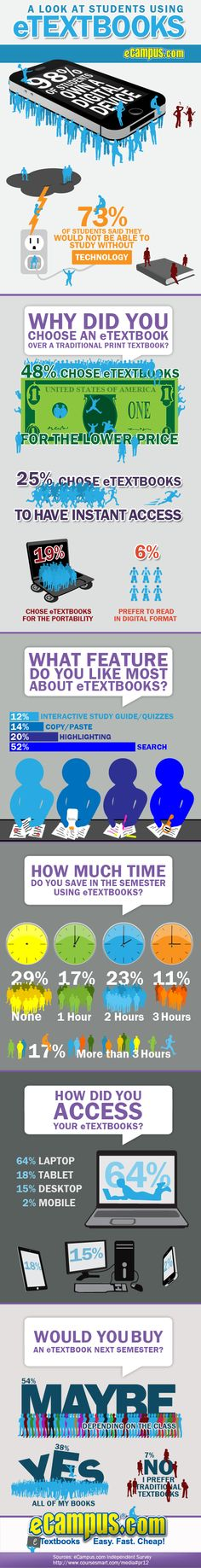 A look at students using eTextbooks, eCampus.com Library of College Infographics