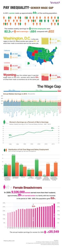 Want to know how your state ranks in paying women as well as men?  Read this infographic.    PAY INEQUALITY - GENDER WAGE GAP