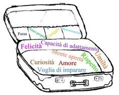 Qualche giorno fa vi ho parlato di cosa porterò con me per non dimenticare le mie abitudini italiane (come potrei?). Oggi invece vi voglio raccontare di un altro tipo di valigia che voglio imbarcare, forse anche più importante della prima.  Spero che vi divertiate a leggerlo tanto quanto mi sono divertita io a scriverlo! ;) Enjoy! http://www.indacoecannella.it/?p=754
