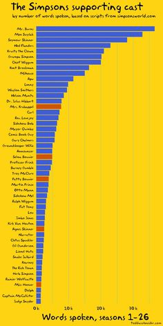 Supporting characters on The #Simpsons who have spoken the most words in the show's history. Interesting little chart.