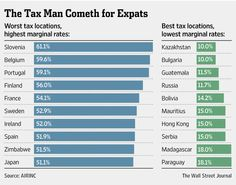 The World's Best–and Worst–Tax Rules for Expats - Expat - WSJ