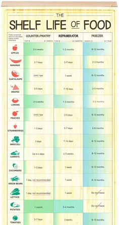 Infographic: The Shelf Life of Food - StumbleUpon Healthy Cooking, Cooking Tips, Cooking Recipes, Food Shelf Life, Food Counter, Food Substitutions, Diy Food, Food Garnishes, Food Facts
