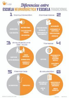 Diferencia entre escuela neurodidáctica y escuela tradicional. Infografía.