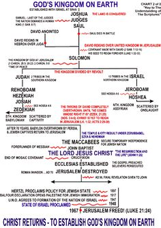 bible outline  chart | CREATION CHART CONTINUED: