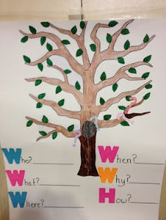 A WH-question Tree! Plant a Tree!  from Practically Speeching- Tree download. Pinned by SOS Inc. Resources.  Follow all our boards at http://pinterest.com/sostherapy  for therapy resources.