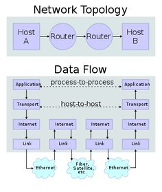 Two Internet hosts connected via two routers and the corresponding layers used at each hop. The application on each host executes read and write operations as if the processes were directly connected to each other by some kind of data pipe. Every other detail of the communication is hidden from each process. The underlying mechanisms that transmit data between the host computers are located in the lower protocol layers.