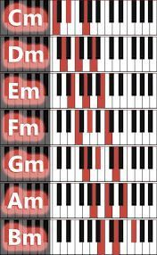Graphic overviews of piano chords Musik Keyboard, Keyboard Noten, Keyboard Piano, Piano Music Easy, Piano Music Notes, Piano Sheet Music, Music Chords, Music Guitar, Music Theory Guitar