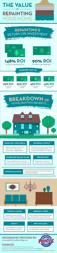 The Value of #Repainting Your #Home #Infographic. REALTOR #RealEstate