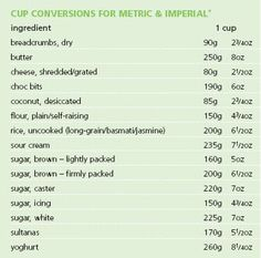 Printable Cooking Metric Conversion Charts  Yahoo Search Results
