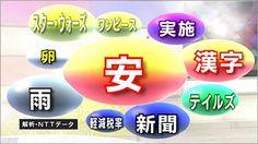2015.12.15 「今年の漢字」に「安」という字が選ばれたことを巡って、多くのつぶやきが見られました。