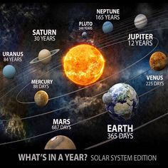 Nasa History & Science-- This is an interesting infographic showing how long it takes each planet to travel around the sun.