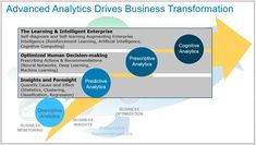 Figure 2: Advanced Analytics Driving Big Data Business Model Maturity