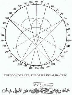 کاشف عدد پی جدید New Pi= 3.154700538379: مجامع بظاهر علمی دست از سماجت بردارید