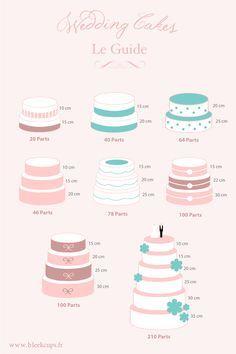 nombre de parts ds un wedding cake toujours chez la lettre gourmande