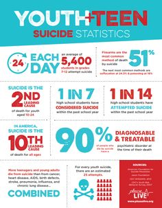 Youth and Teen Suicide Statistics