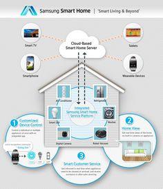 Samsung Smart Home: in arrivo al CES 2014 la piattaforma che collegherà smartphone, tablet, smart tv ed elettrodomestici  - http://www.tecnoandroid.it/samsung-smart-home-in-arrivo-al-ces-2014-la-piattaforma-che-colleghera-smartphone-tablet-smart-tv-ed-elettrodomestici/