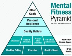 Mental #fitness is a big part of the Think Lean Method. Our new blog post sets out a ground-breaking Mental Fitness Pyramid as the foundation of #healthy living.  Read more here:  https://www.thinkleanmethod.com/2014/11/mental-fitness-pyramid.html  #thinkleanmethod #tlm #photooftheday #food #instafit #fitfam #fitspo #healthyliving #healthyeating #cleaneating #motivation #gym #workout #training #exercise #balance #healthy #brain #mind