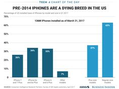 Heres how iPhone usage breaks down in the US (AAPL)