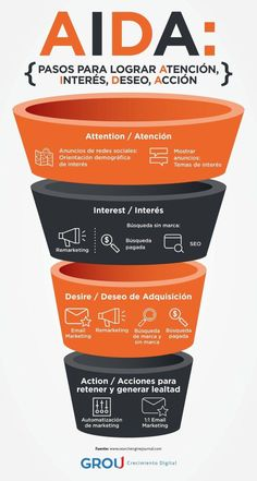 Find tips and tricks, amazing ideas for Inbound marketing. Discover and try out new things about Inbound marketing site Inbound Marketing, Marketing Logo, Digital Marketing Strategy, Marketing Digital Online, Marketing Na Internet, Plan Marketing, Marketing Quotes, Marketing Tools, Business Marketing
