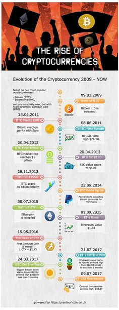 The Rise of the Cryptocurrencies. Evolution of the Cryptocurrency. Bitcoin (BTC), Ethereum (ETH), Centauri Coin (CTX)