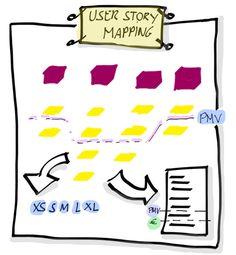 Resumen Visual del User Story Mapping