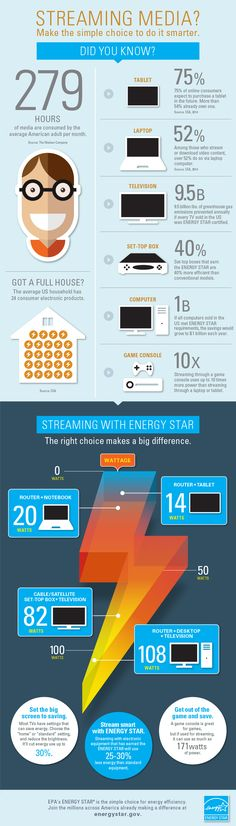 Thinking about cutting the cord/cancelling cable TV? Streaming can be a cheaper option; just make sure you don't blow up your power bill in the process. Power Bill, Nerd Love, Energy Star, Energy Efficiency, Social Media Tips, Save Energy, Did You Know, Cord, Entertaining