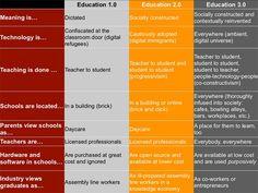 Education 3.0 via @Jackie Godbold Godbold Gerstein