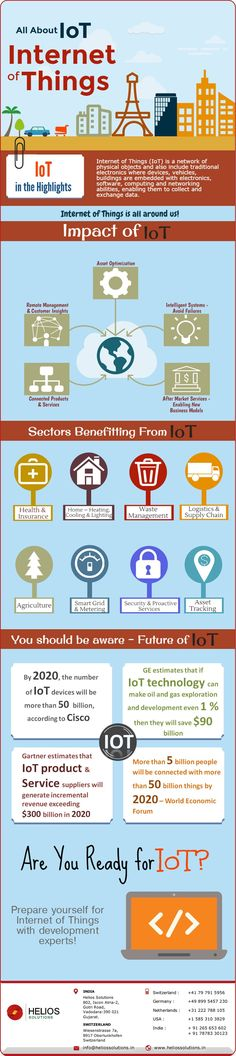 Explore what is IoT? An Infographic on Internet of Things. Learn its impact on various sectors from development experts at Helios Solutions. All about IoT!