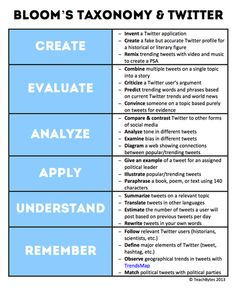 22 Ways To Use Twitter With Bloom's Taxonomy | ... | All Things Educational Technology | Scoop.it