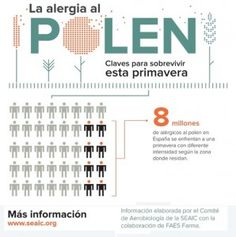 Claves para sobrevivir a la alergia esta primavera Word Search, Words, Allergies, Spring, Horse