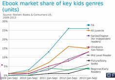 E-Book Market Share of Key Kids Genres (units)  Source: Nielsen Books & Consumers, U.S. 2009-2013