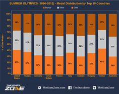 Summer Olympics 1896-2012 Medal Distribution by Top 10 Countries (25th Jul 2016)