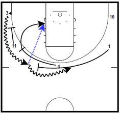 Basketball Plays, Basketball Drills, Basketball Coach, Coaching, Wings, Sports, Basketball Workouts, Training, Sport